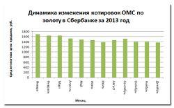 График 2013 года
