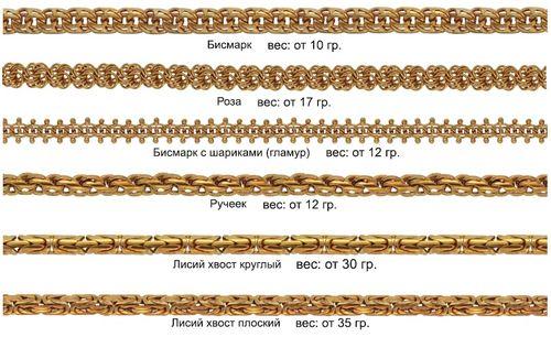 Плетение золотых цепочек названия фото